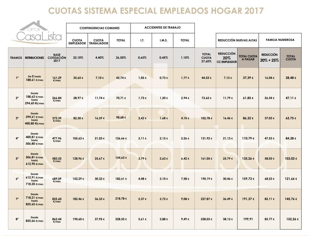 Tabla De Cuotas De La Seguridad Social 2017 Empleados De Hogar Agencia De Empleadas De Hogar Y Servicio Doméstico En Madrid Casalista