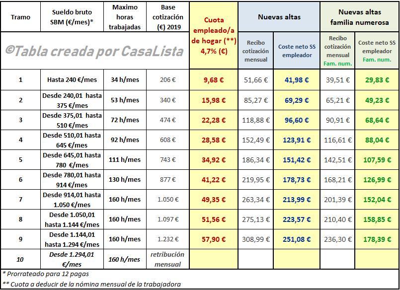 Tabla De Cuotas De La Seguridad Social 2018 En España