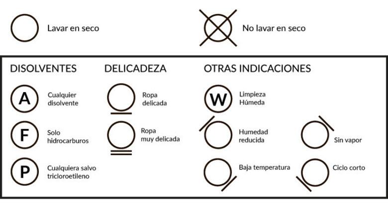 Símbolo de ropa Tintoreria
